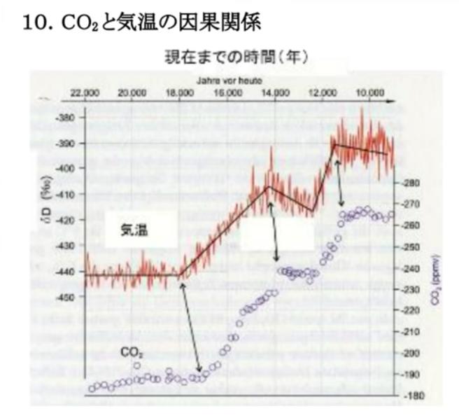 なぜ地球温暖化という嘘がなくならないのか